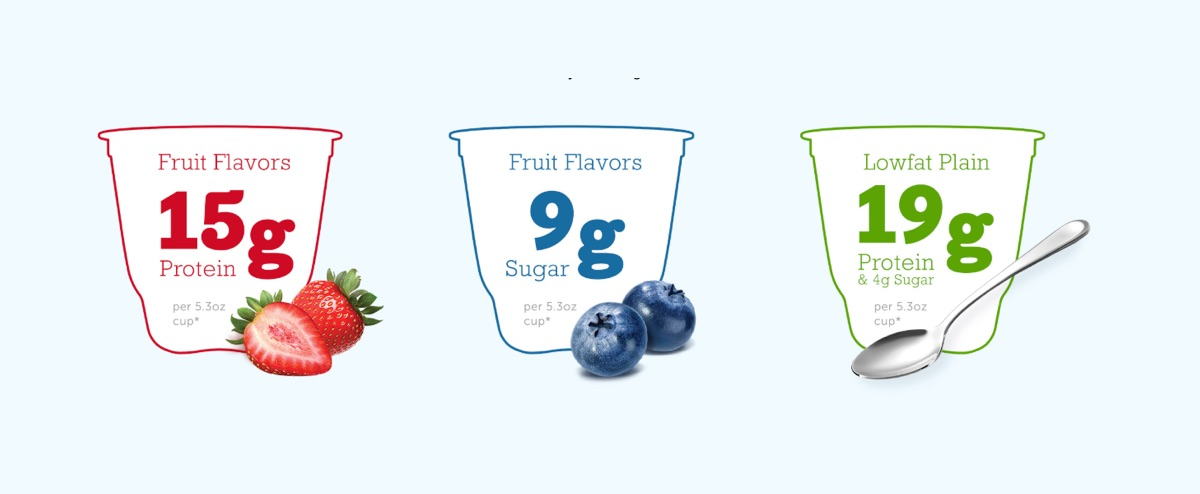 Fruit Flavors: 15g of Protein & 9g of Sugar per 5.3oz cup* - Lowfat Plain: 19g of Protein & 4g Sugar per 5.3oz cup*